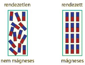 a mágneses mező alkalmazása a szemészetben befolyásolja-e a valz a látást
