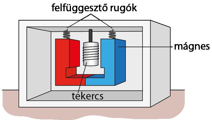 Az indukált áram iránya függ a mágnes mozgásának