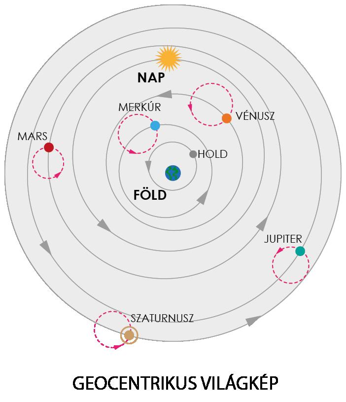 világkép rendszer