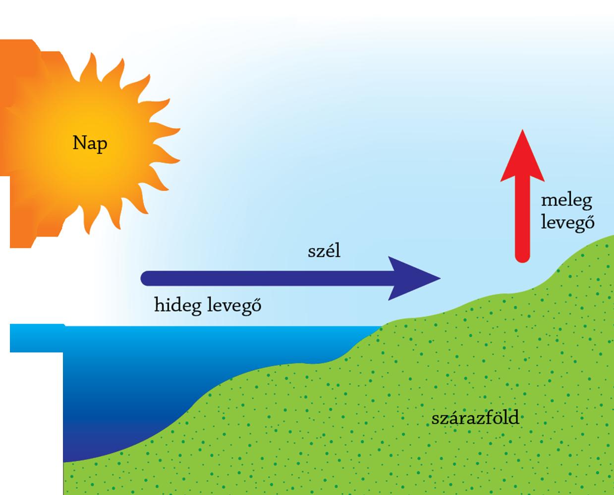 erős szél hatása a szervezetre alacsony vérnyomás pajzsmirigy