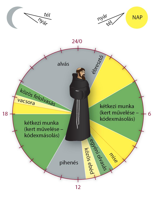 Miért nincs a szerzetesek prosztatagyulladása?